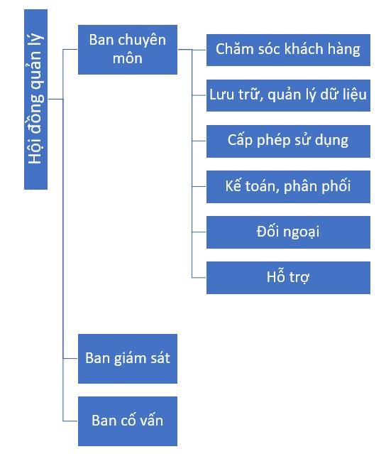 Cơ cấu tổ chức Trung tâm bảo vệ quyền tác giả âm nhạc TGSLAWFIRM
